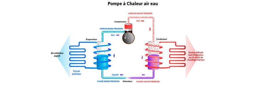 Pompe à chaleur pac air eau